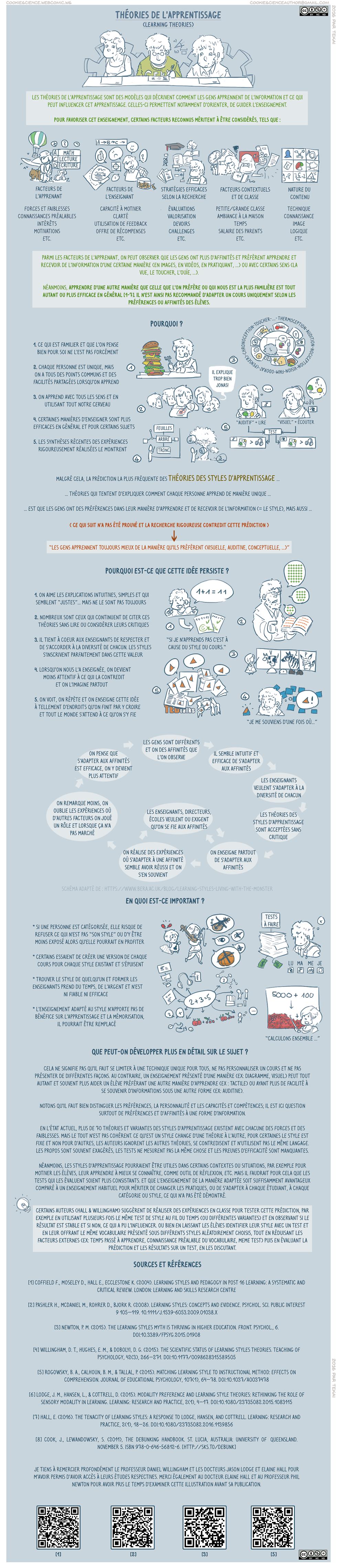 116 - Les styles d'apprentissage [Translation=comic 117]