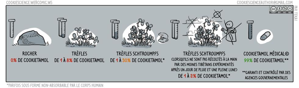 Régularité du contenu de plantes [Untranslated]