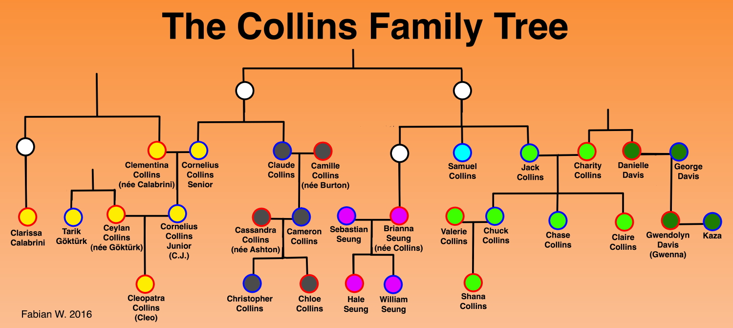 The Collins Family Tree