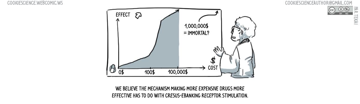 932 - Cost-effectiveness correlation?