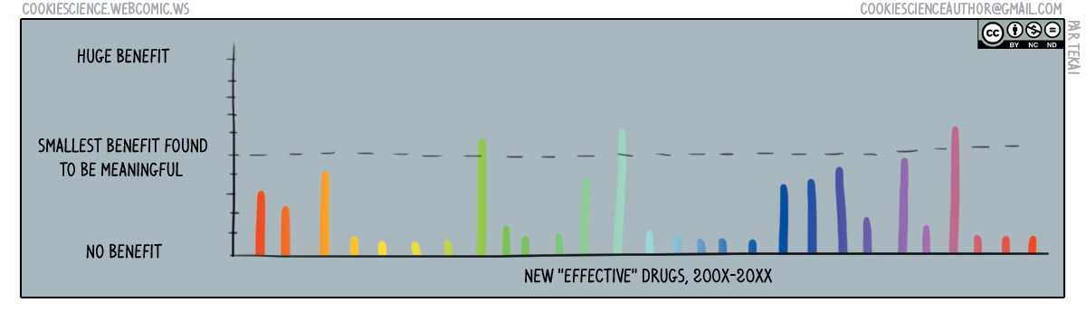 396 - New drugs mostly don't work on average