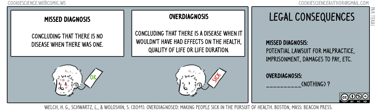 286 - What are the risks if I overdiagnose?