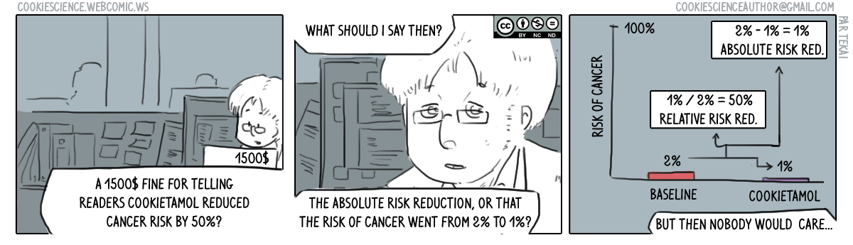 283 - Absolute and relative risk differences