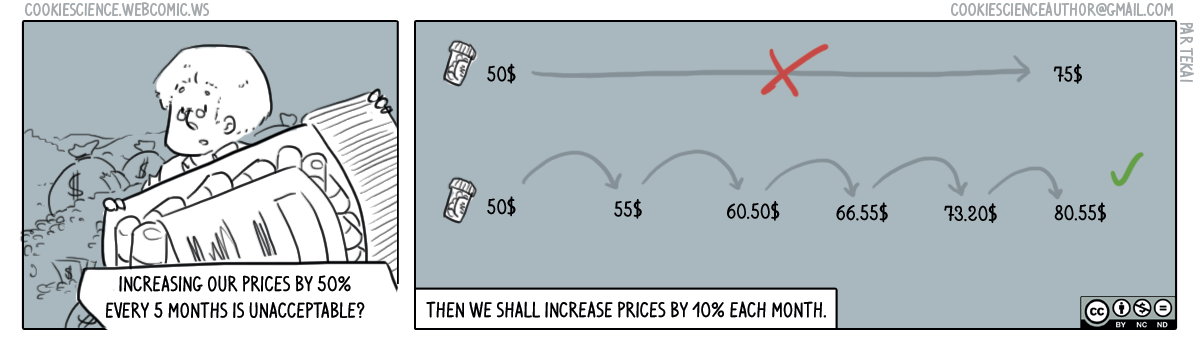278 - Slow price increases