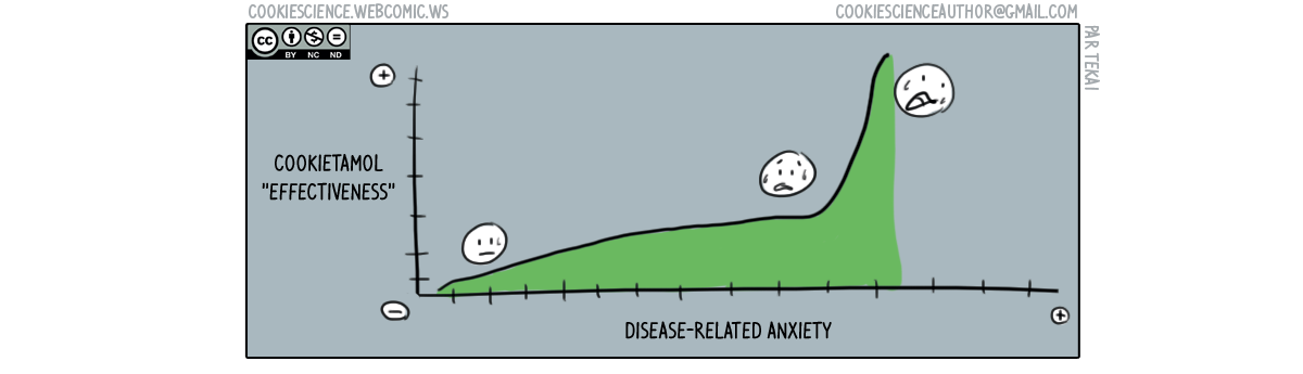 250 - Anxiety-related effectiveness