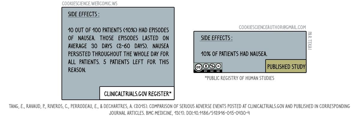 224 - Side effects reported in registries vs side effects reported in the study report