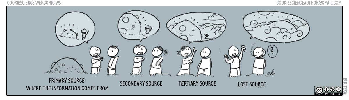 208 - Primary and secondary sources of information
