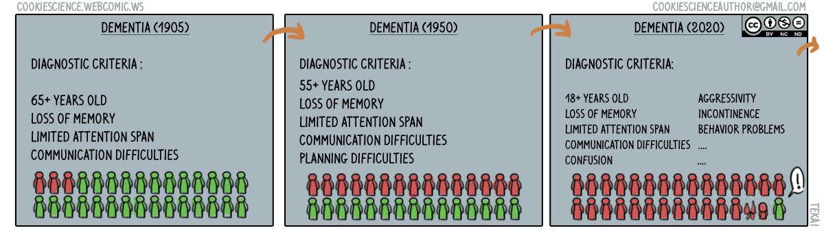 194 - Widening diagnostic criterias