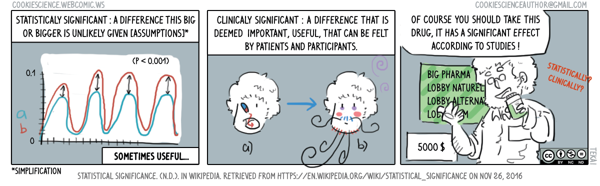 188 - Statistically significant, clinically significant, what's the significance?
