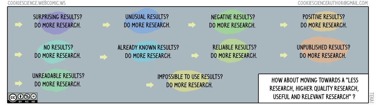 186 - More research, always more research