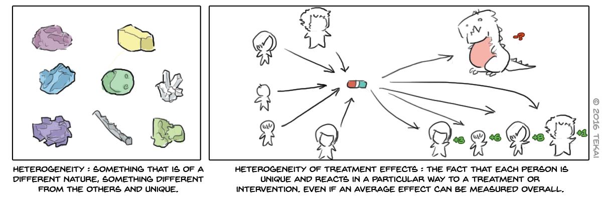 36 - Heterogeneity of treatment responses