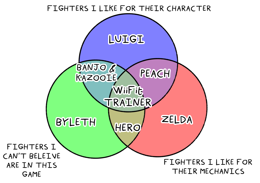 Smash Bros Characters