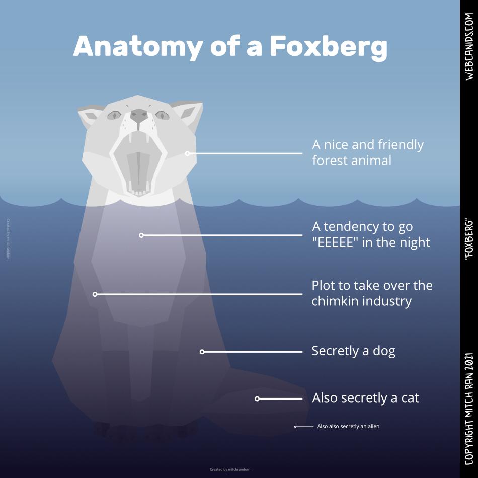 Foxberg