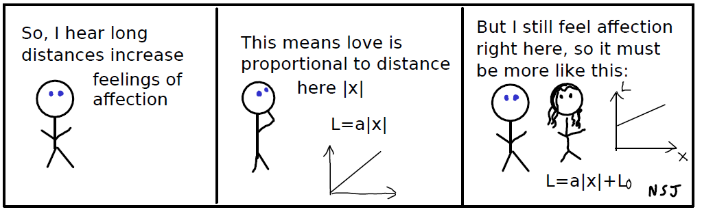 The Love Equation